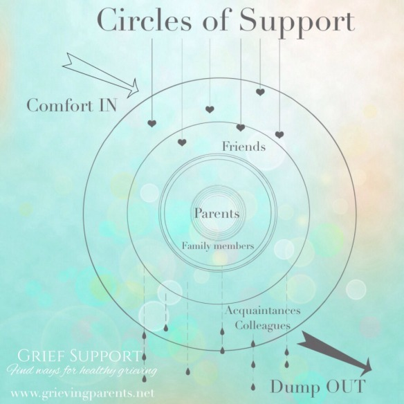 GPS-Circles-of-Support-1024x1024